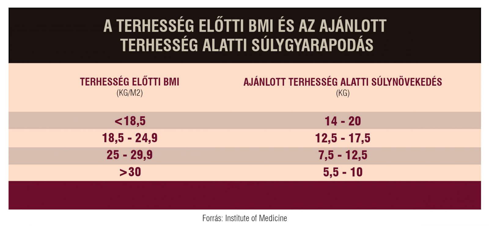 várandósság alatti súlynövekedés táblázat